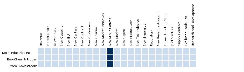 Ammonium nitrate Market (2014 - 2019)   Ammonium nitrate